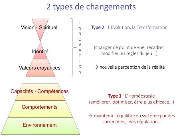 Changements thérapie